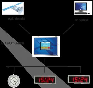 Saat Şeması